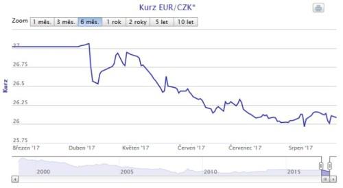 Kurz EUR/CZK